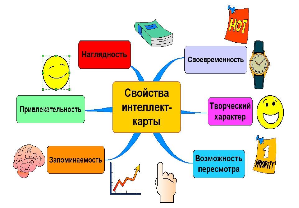 Составление интеллектуальной карты